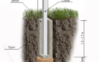 Как сделать забор из профнастила с бетонированием столбов?