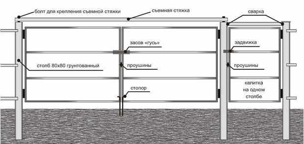 Установка деревянного забора с металическим каркасом