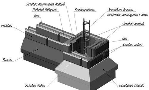 фундамент бетонный забор