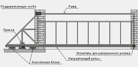 чертеж ворот