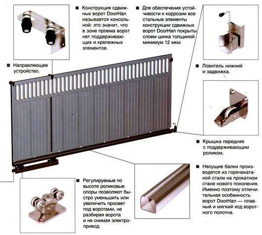 конструкция автоматических ворот