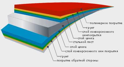 профнастил полимерное покрытие