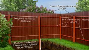 Устанавливаем металлический забор под дерево