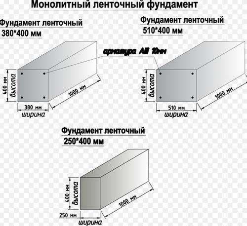 размеры фундамента