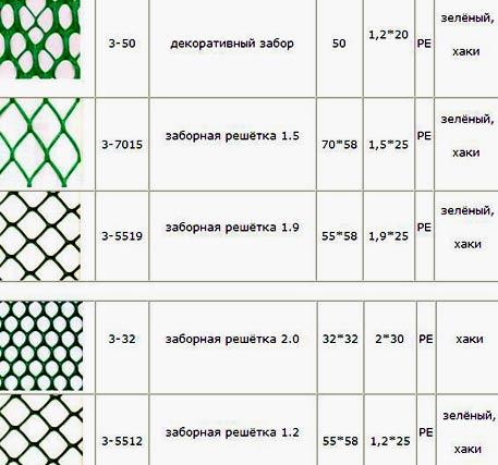 размер пластиковой сетки