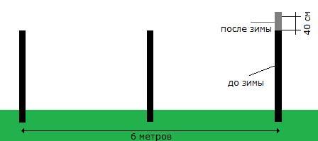 шаг между столбами