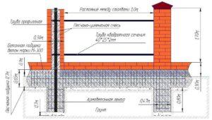 Схема забора из профнастила с кирпичными столбами