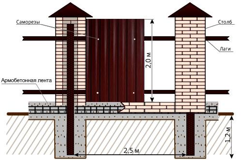 забор с каменными столбами