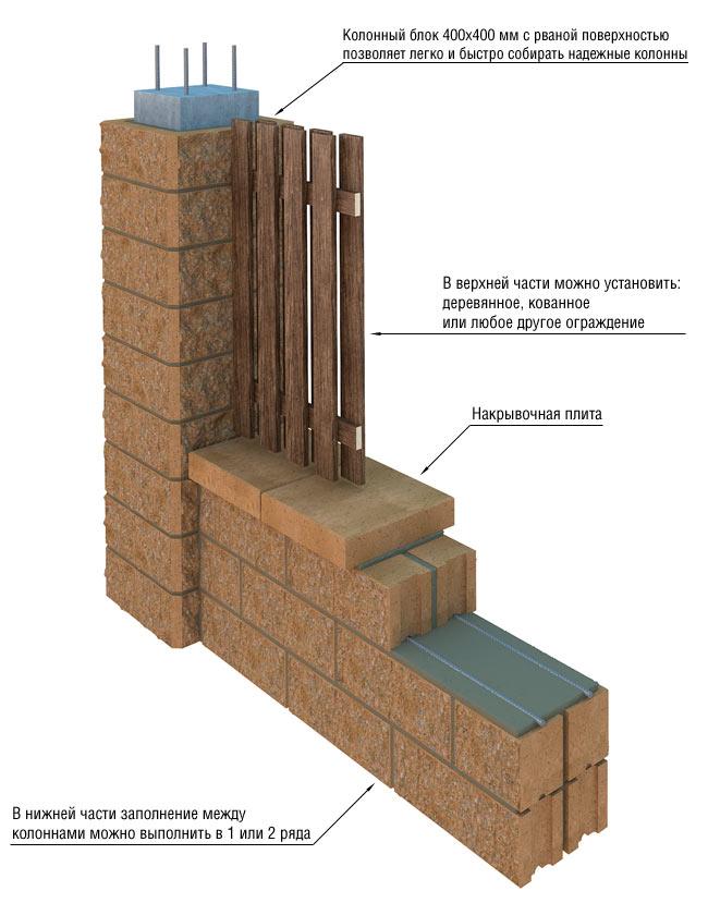 схема забор газобетон