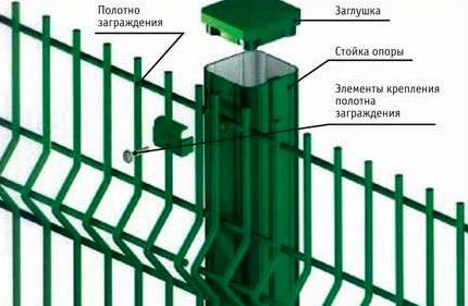 ограда из сетки с полимером