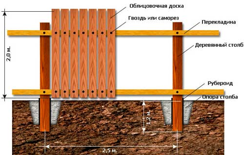 установка столбов