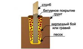 установка столбов забора