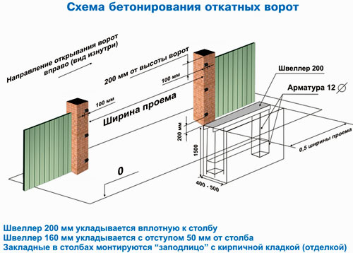 схема бетонирования фундамента