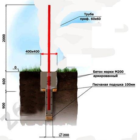 схема монтажа столбов