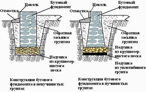 схема бутового фундамента