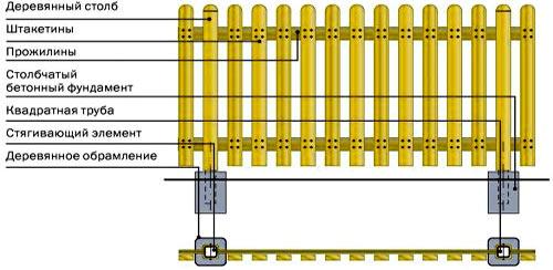 палисадник металлический штакетник