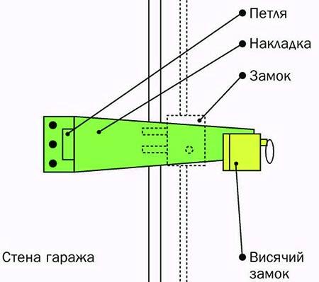 вертушка для ворот