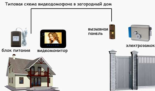устройство видеодомофона