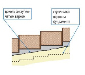 zabor_na_nerovnom_uchastke