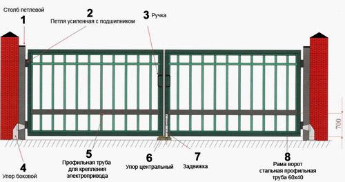 заклинивание ворот